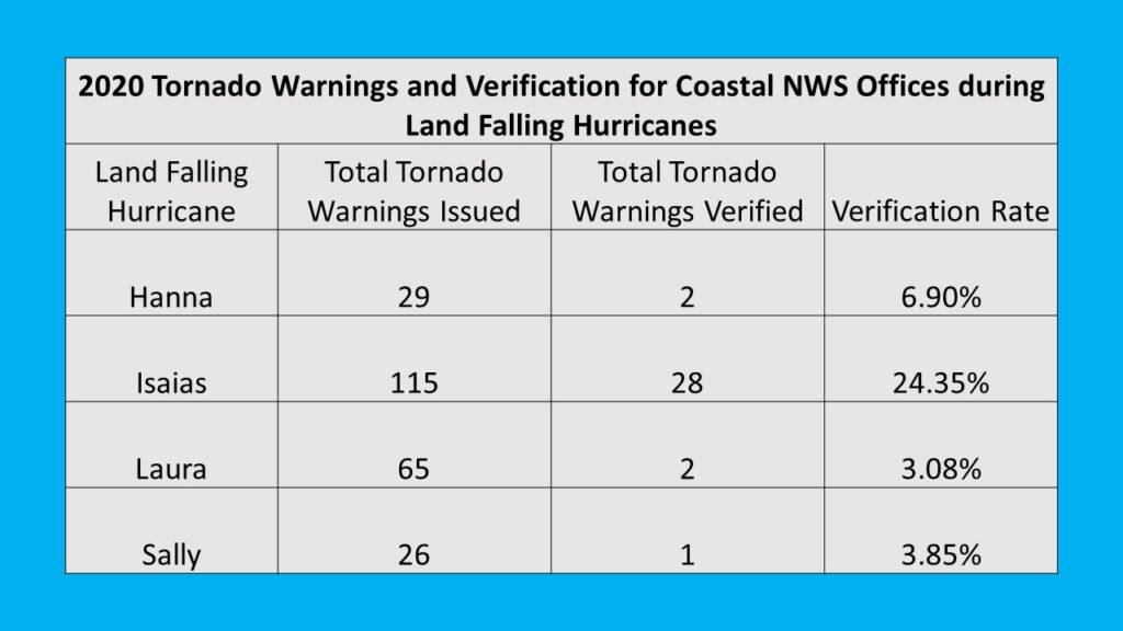 2020 Tornado Warnings During Land Falling Tropical Cyclones