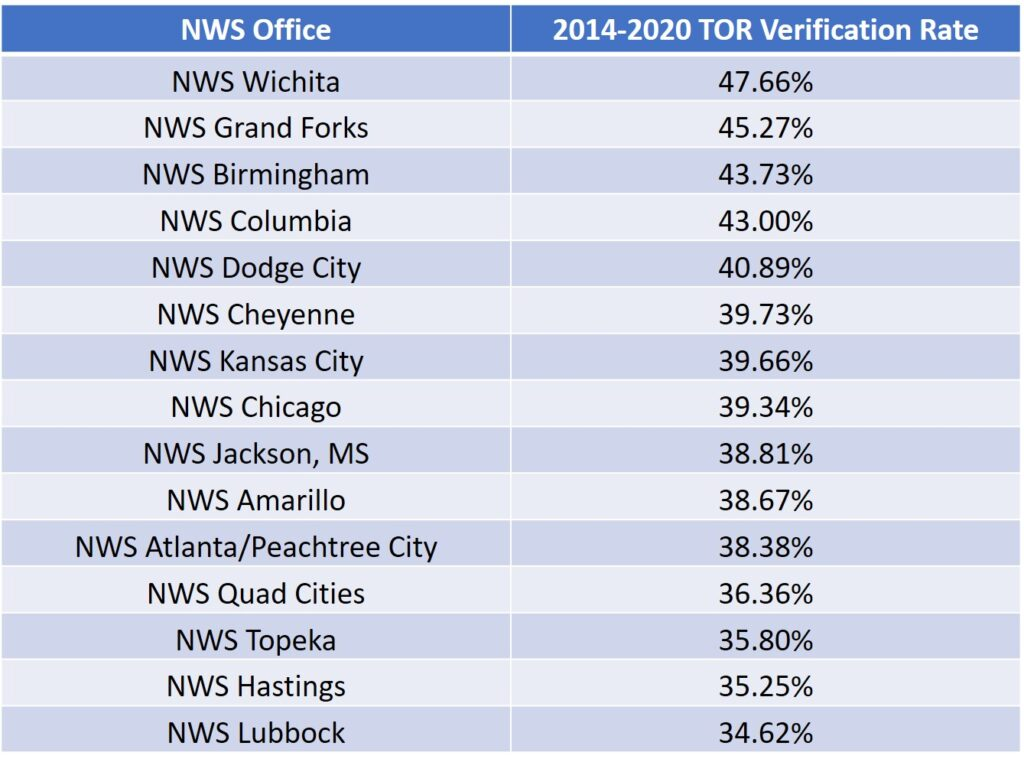 Top 15 NWS Offices in Tornado Warning Verification Rate from 2014-2020